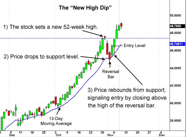 New-High-Dip Chart