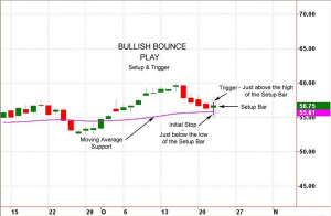 Chart example of the Bullish Bounce online stock trading tactic.