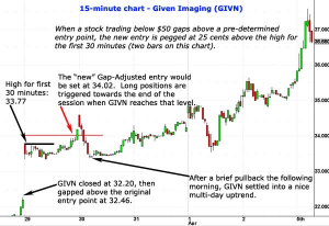 Here is an example of the Gap-Open Online Stock Trading tactic shown as a 15-minute price chart.