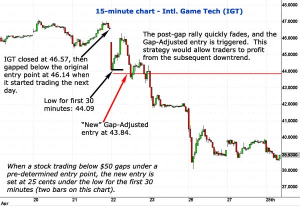 This image displays another example of the Gap-Open Online Stock Trading tactic shown as a 15-minute price chart.