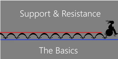 Improve your online stock trading results by learning the basics of Support and Resistance, an significant aspect of Technical Analysis.