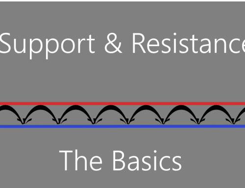 Support and Resistance: The Basics